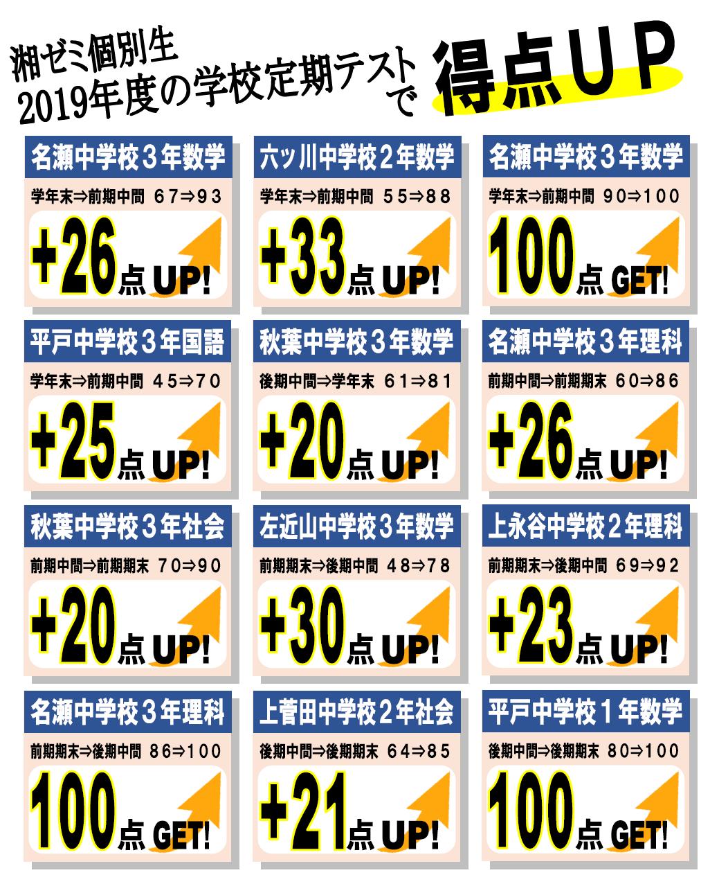 2019成績向上.png