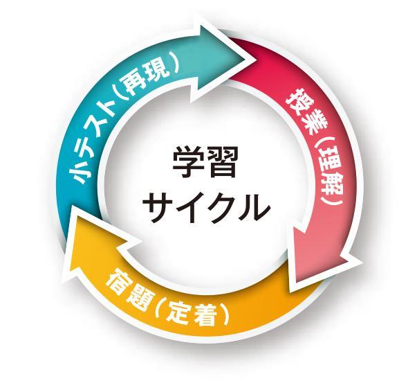 学習サイクル.jpg